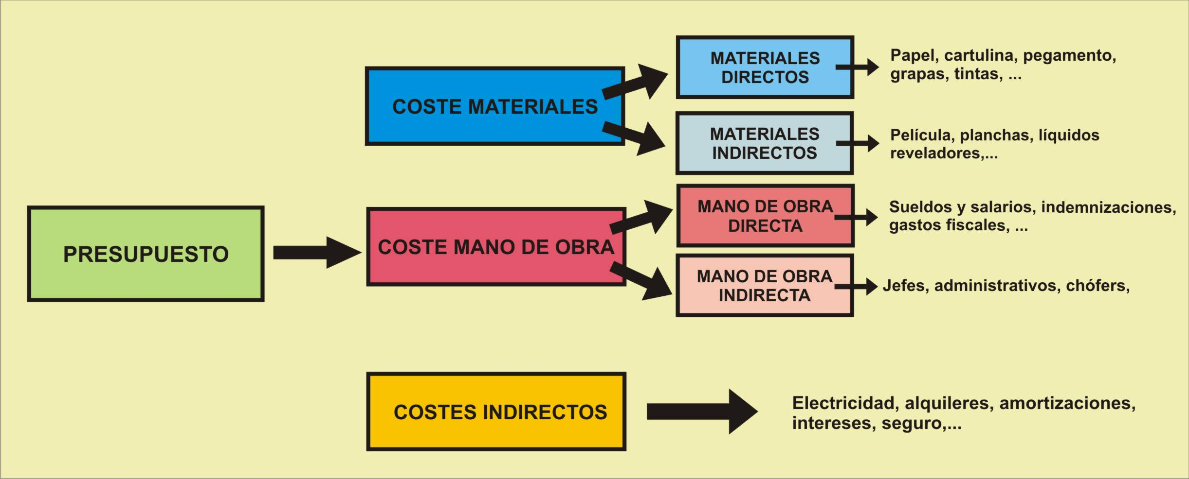 Cálculo costes producción imprenta